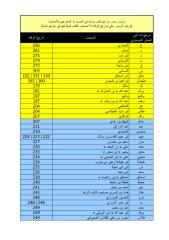 ترتيب رموز المخرجين ورموز المزي والسيوطي.pdf
