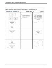 Transaction Data - Domestic sales process.doc